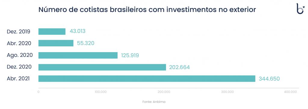 Gráfico mostra o crescimento de cotistas brasileiros que investem no exterior