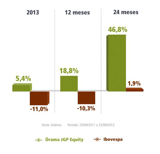 Fundo JGP Equity