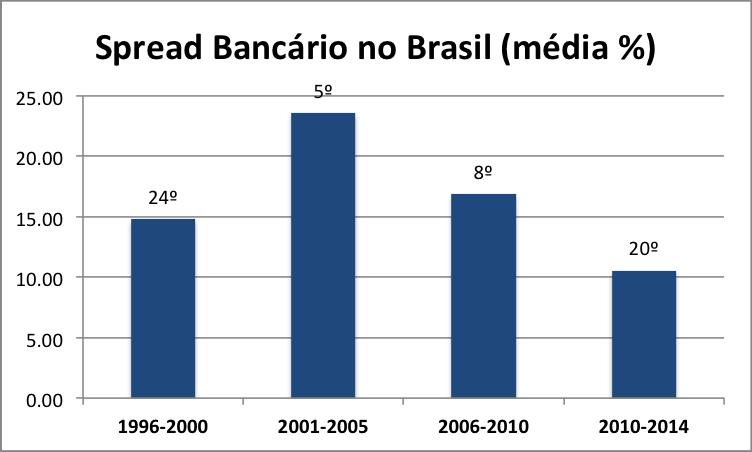 spread-bancario-brasil