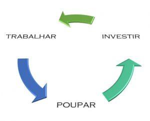 Trabalhar, poupar e investir.