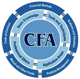 CFA conteudo