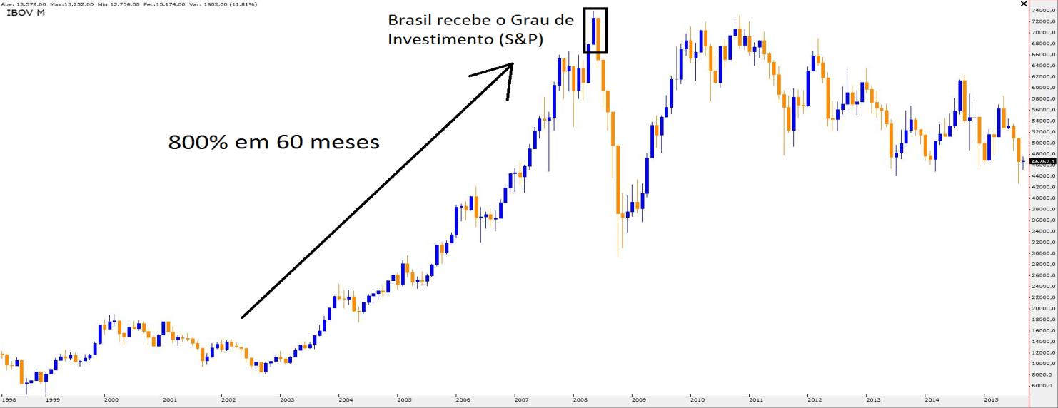 Gráfico Mensal do Ibovespa (1999 - 2015)