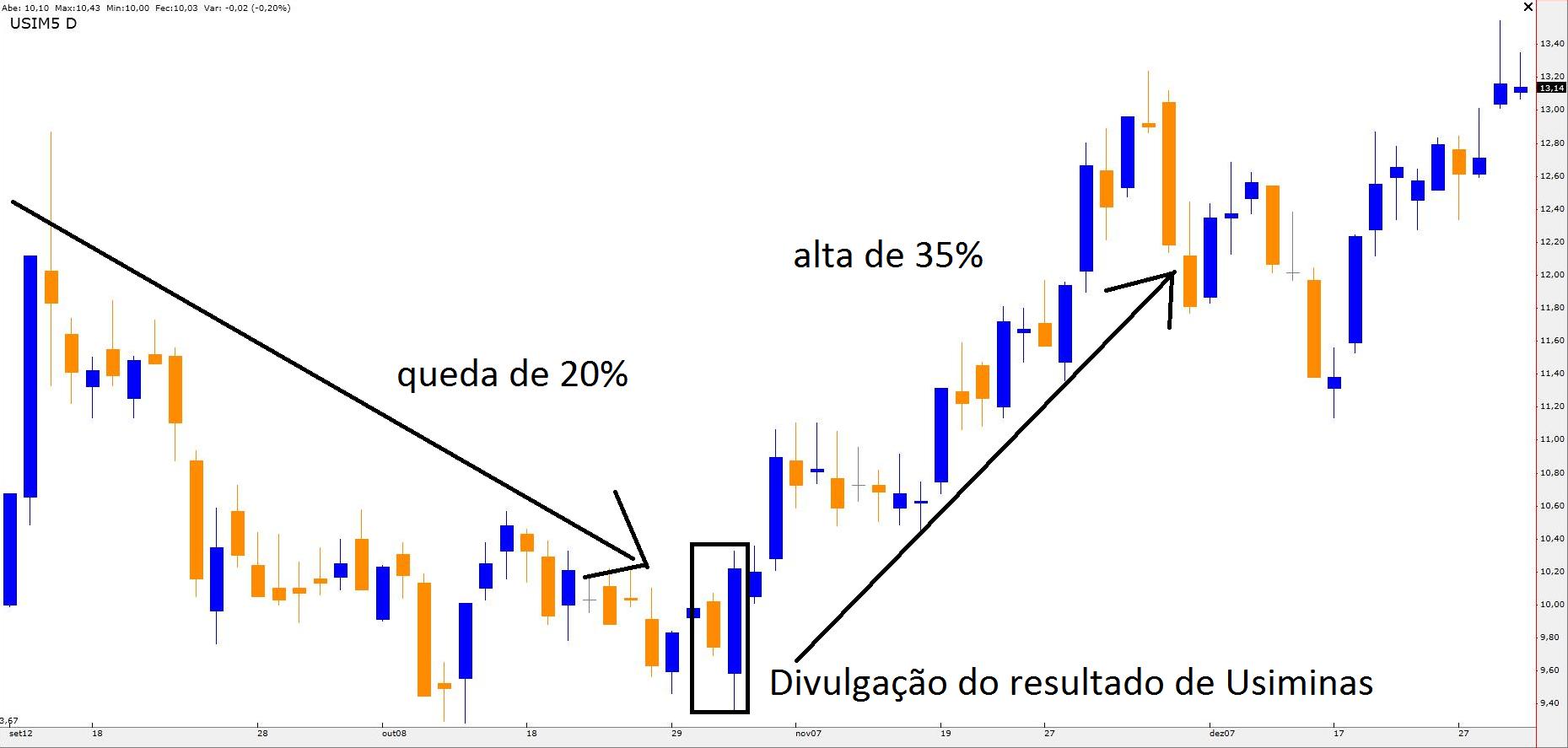 Gráfico Diário de USIM5 (set 2012 - dez 2012)