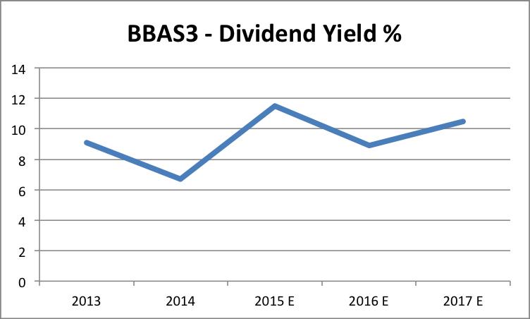 dividendos BBAS3