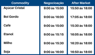 horario-commodities