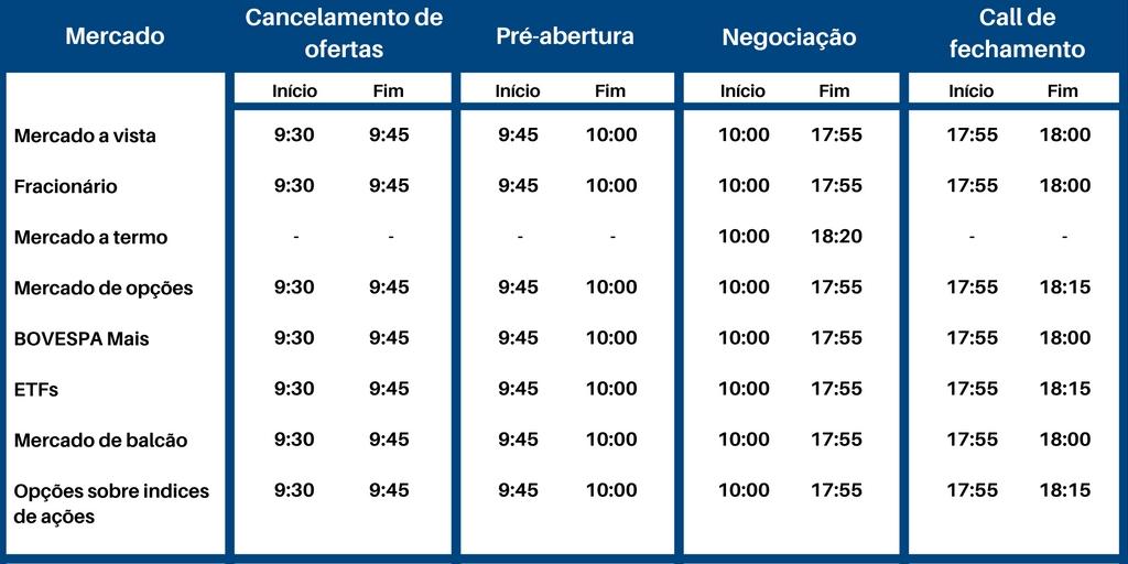 horario-funcionamento-bolsa