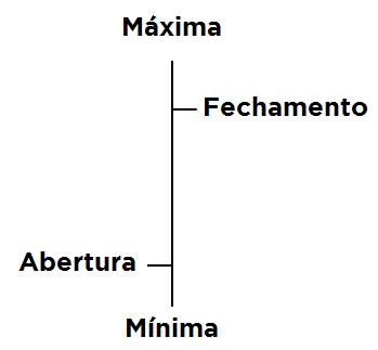 gráfico OHLC