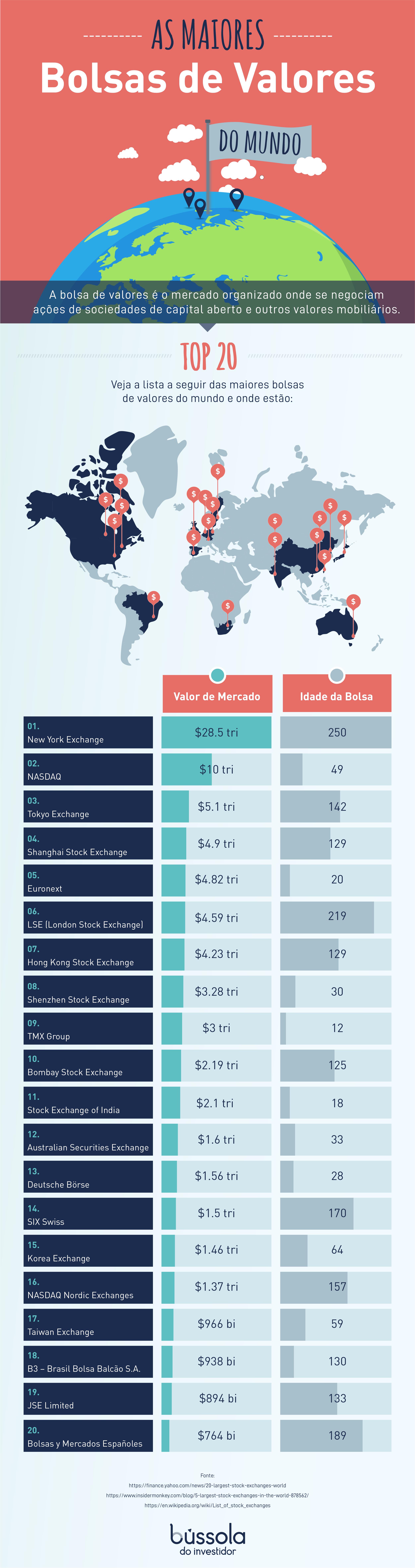 Maiores bolsas de valores do mundo